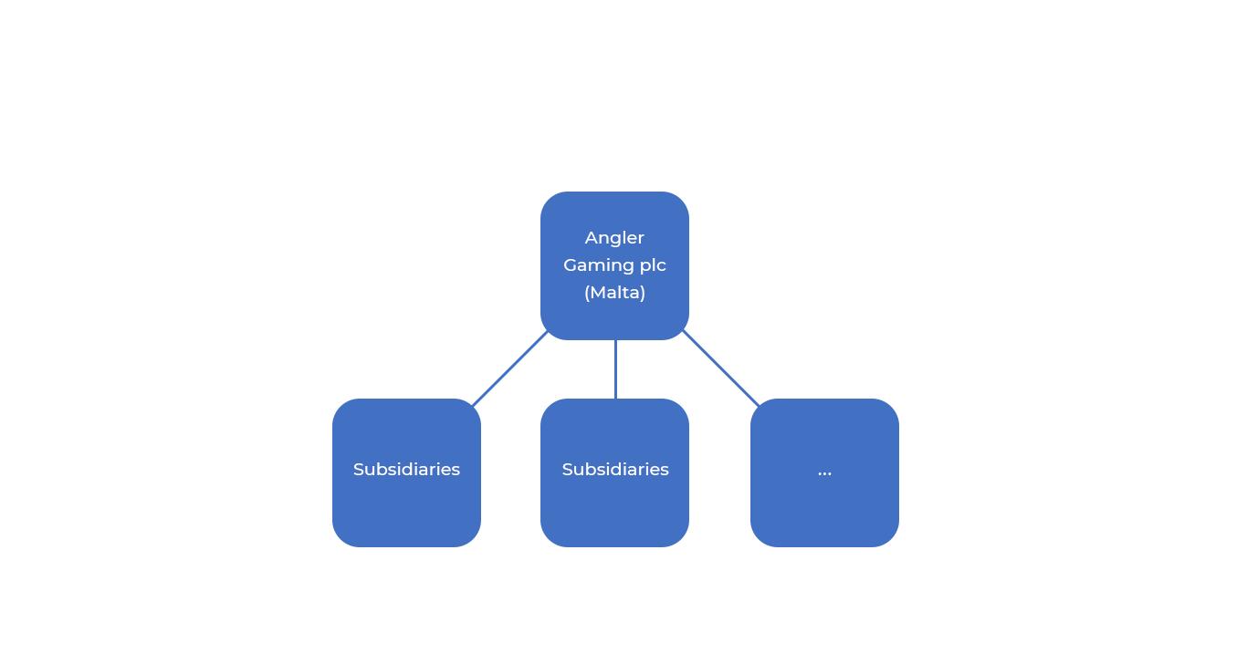 Angler Gaming corporate structure